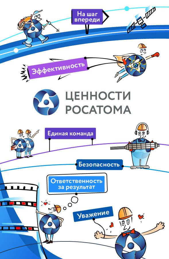 Разработка персонажей в стиле существующей символики «Ценности Росатома» для Калининской АЭС, 2016