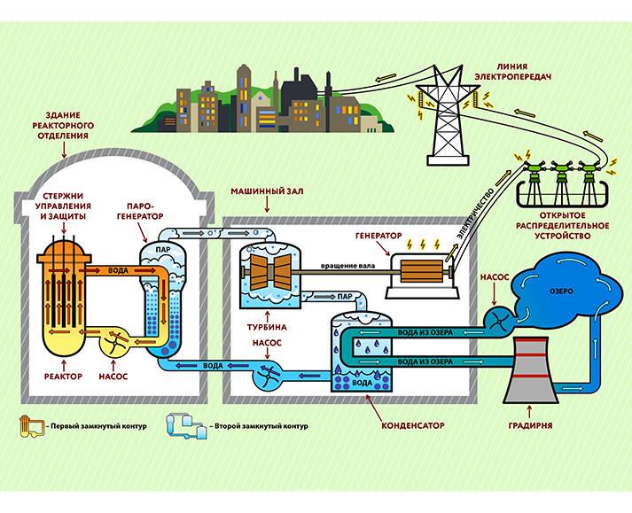 На обороте обложки размещена технологическая схема всей атомной станции с реактором типа ВВЭР