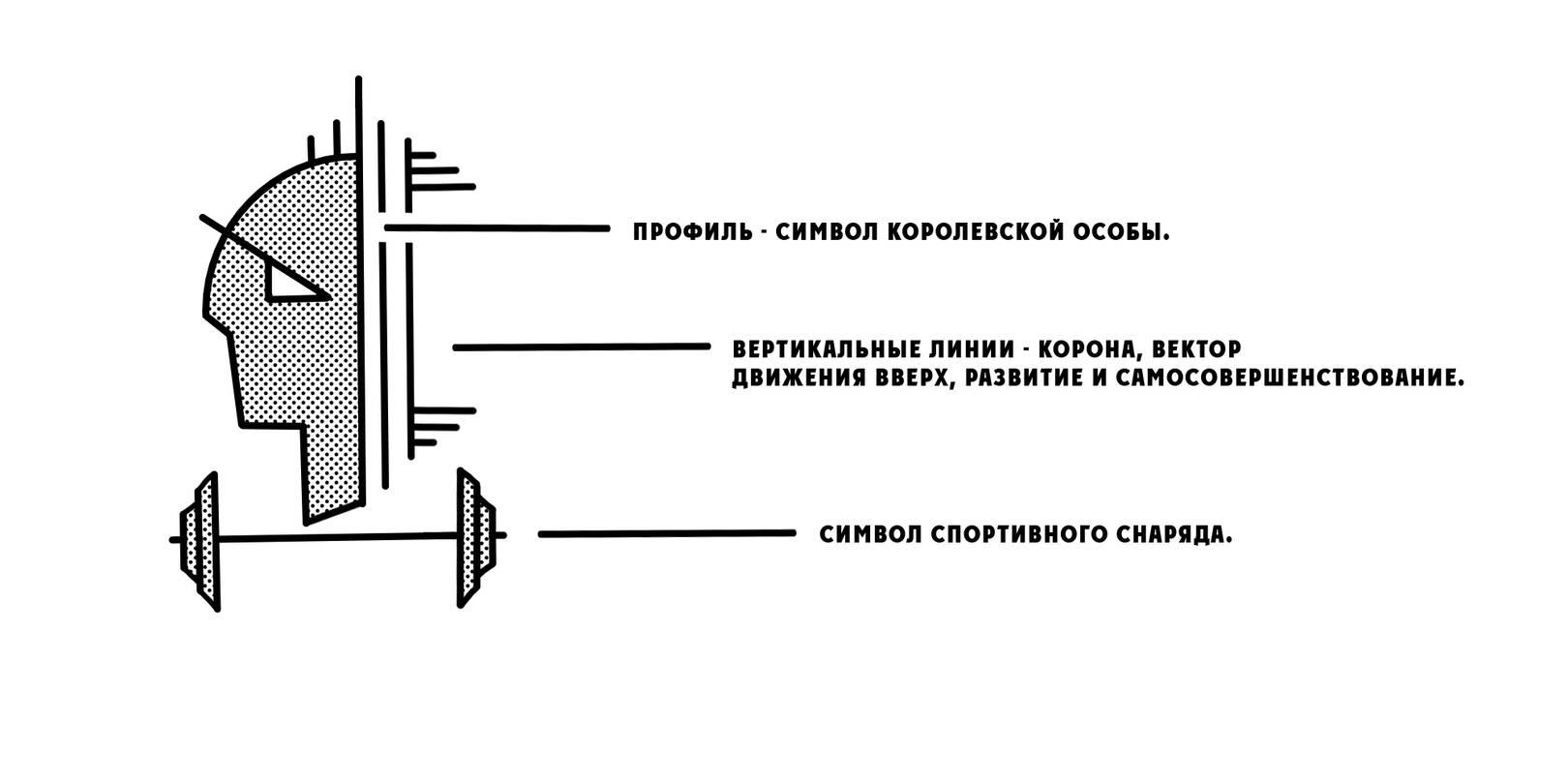 Логотип: женский профиль - символ королевской особы. Вертикальные линии - корона, вектор движения вверх, развитие и самосовершенствование. Гантель - символ спортивного снаряда.