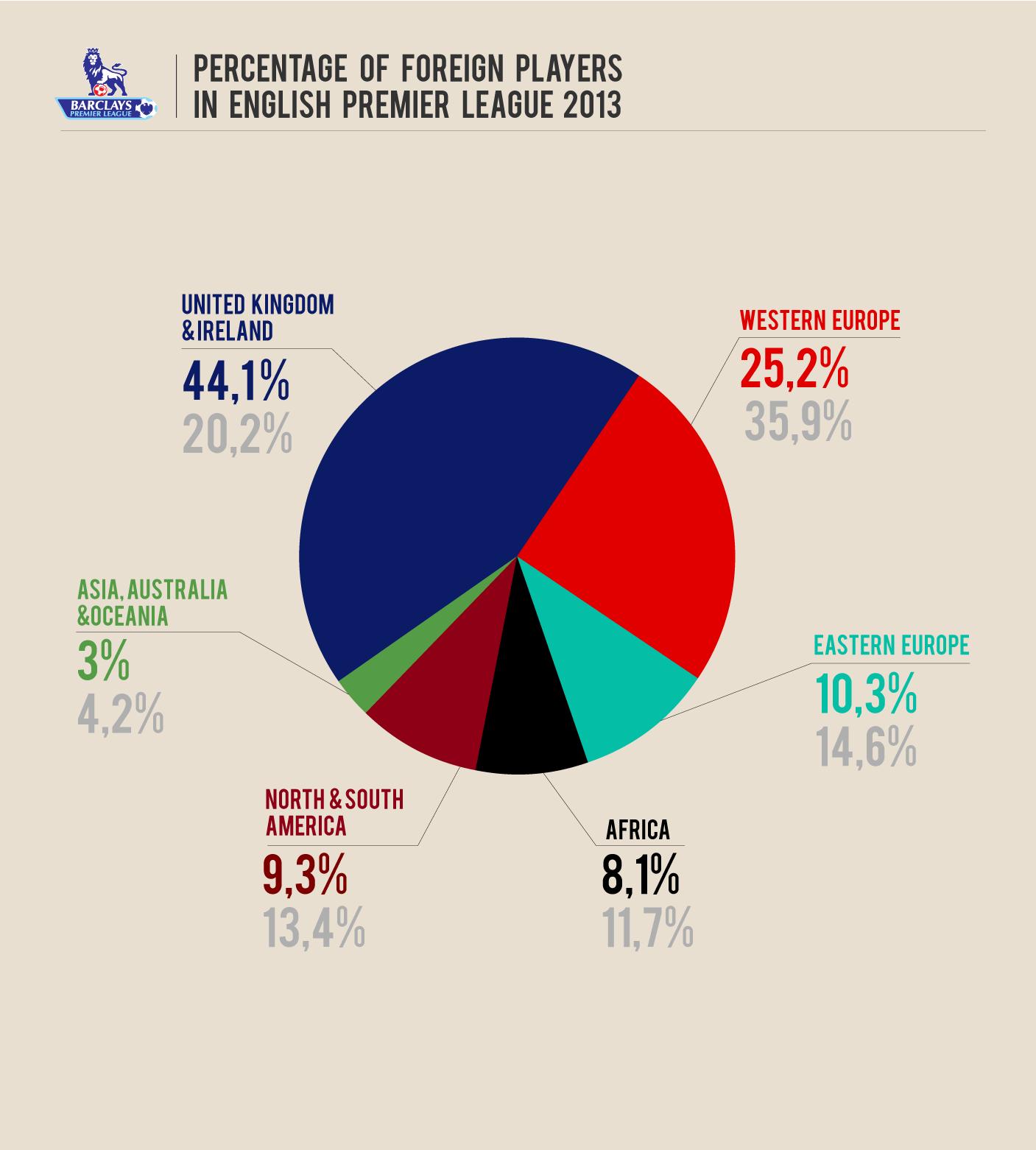 Инфографика. Национальный состав футбольных клубов в АПЛ